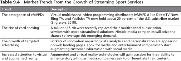 Table 9.4 Market Trends From the Growth of Streaming Sport Services
