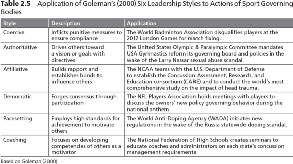 Table 2.5 Application of Goleman's (2000) Six Leadership Styles to Actions of Sport Governing Bodies