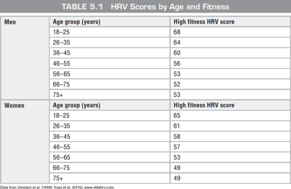 Table 5.1 HRV Scores by Age and Fitness