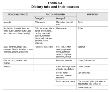 Figure 5.1 Dietary fats and their sources