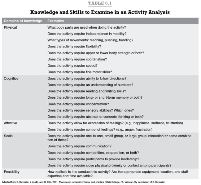 Knowledge and Skills to Examine in an Activity Analysis