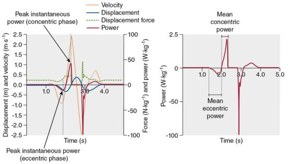 Figure 2.1 A representative countermovement jump with a graphical representation that coincides with standing, lowering during the countermovement, and then extension before takeoff. Displacement, velocity, force, and power versus time with the peak power during both the eccentric and concentric phases of the jump are labeled. Notice that the time at which peak power occurs is not the same time that peak velocity and peak force occur. Power versus time with an indication of what comprises the entire eccentric and concentric phases. The start and finish of each phase is described in full in text.
