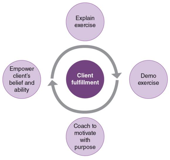 Figure 1.1 Cycle of client fulfillment.