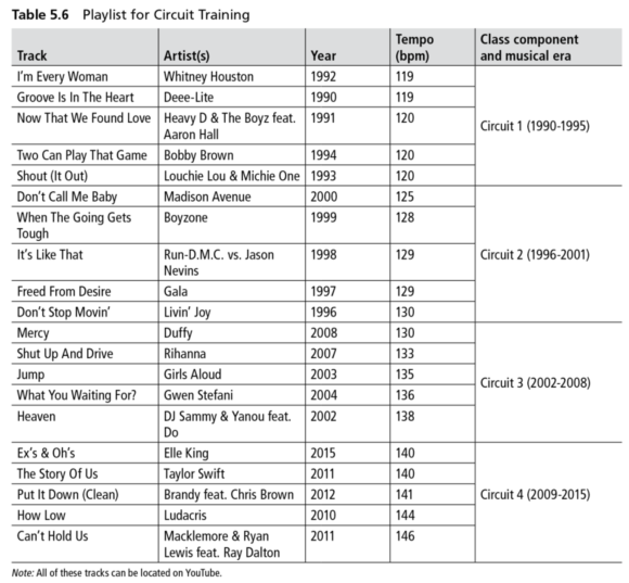 Table 5.6 Playlist for Circuit Training