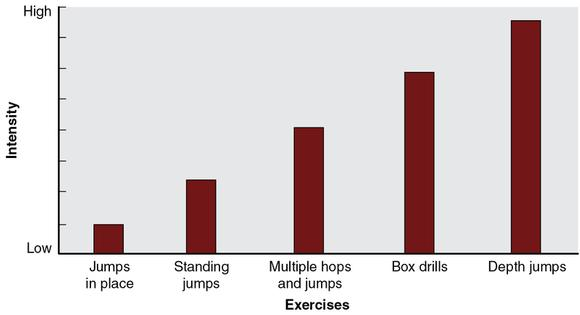 Figure 12.4 A classification of the intensity of plyometric exercises.