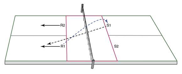 Figure 11.1 Covering the angle of the return.