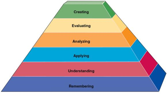 Figure 13.4 Revised Bloom's taxonomy of the cognitive domain.