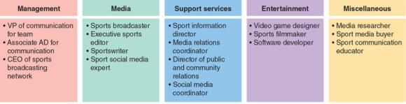 Figure 2.1 Careers in sport communication can involve one or more of five major areas.
