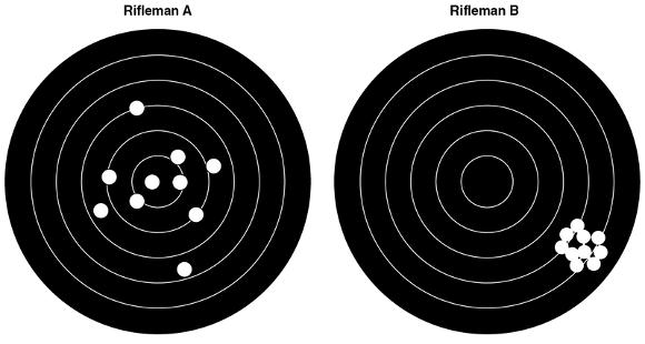 Figure 2.4 Distribution of rifle shots. Rifleman A has a small constant error (CE) and large variable error (VE). Rifleman B has a large CE bias, but a small VE.