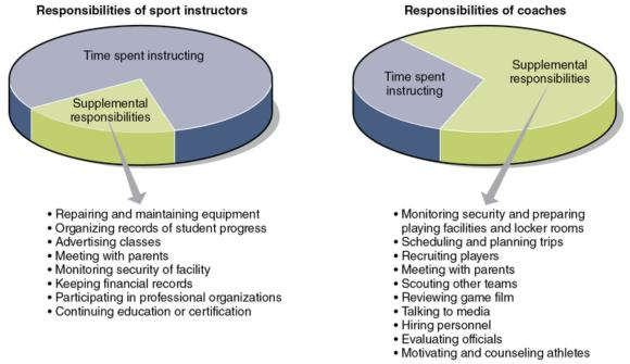 Figure 15.2 Differences and similarities in the coaching and sport instruction professions.