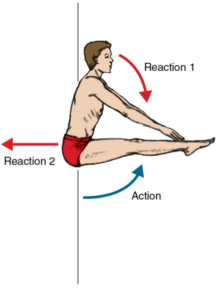Figure 7.10 In the air, when the lower and upper body flex forward, the hips react by shifting backward