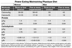 Power Eating Maintaining Physique Diet
