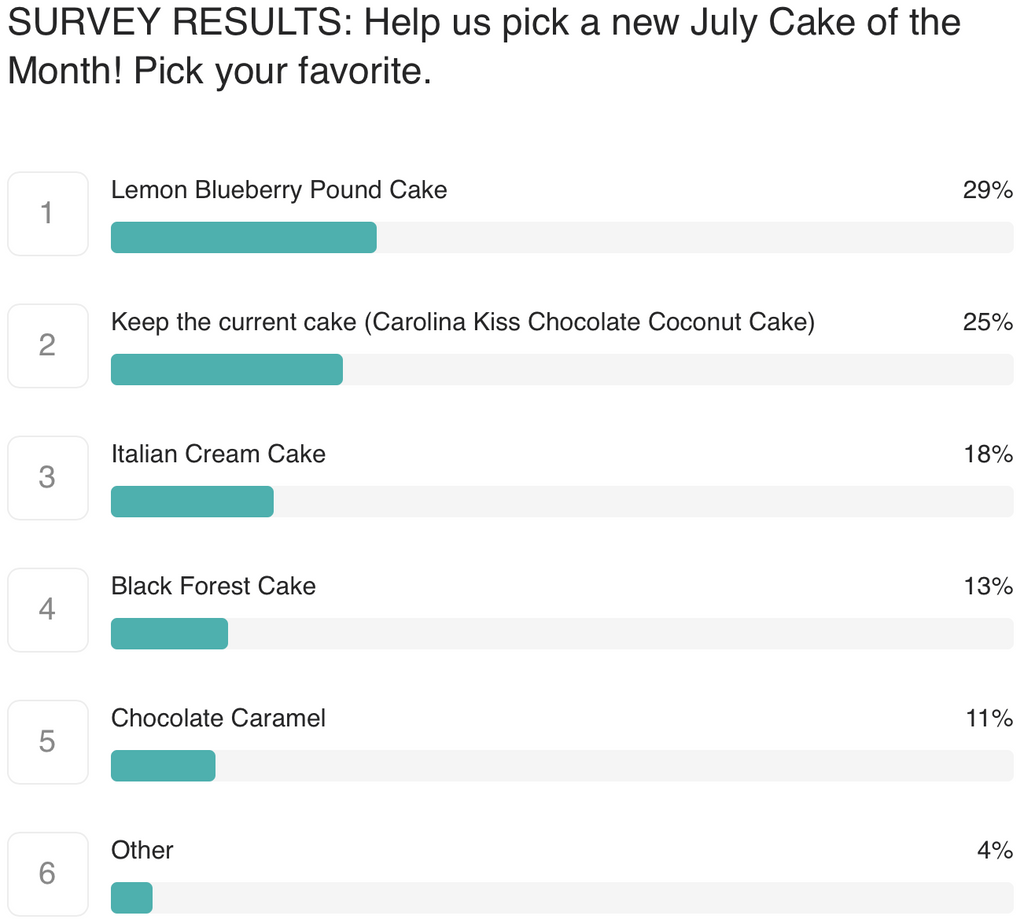 July Cake of the Month Survey