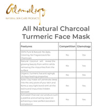 Load image into Gallery viewer, Detoxifying Turmeric Charcoal Mud Mask (8 oz.)