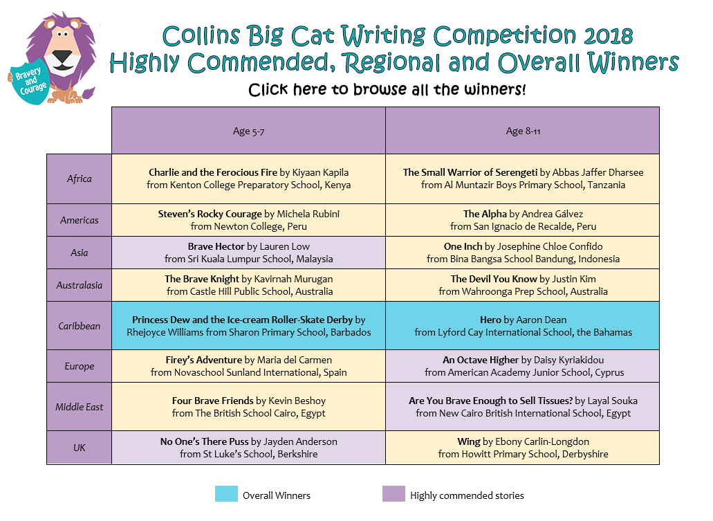 Collins Big Cat Writing Competition 2018 Winners