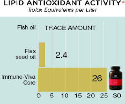 Lipid Activity - Trolox Equivalency