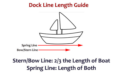 How to Choose the Best Size of Dock Lines, Type, Number, and