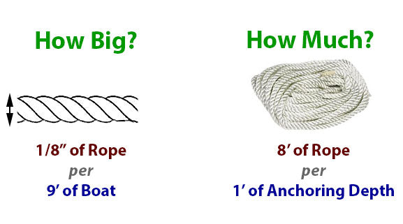 Rules for calculating how much and how big of anchor rope to use