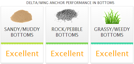 Wing Performance