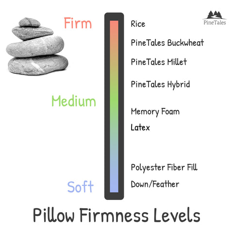 Firmness Levels of Different Pillow Types