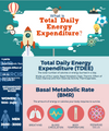 What is Total Daily Energy Expenditure (TDEE)? (Infographic)