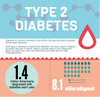 What is Type 2 Diabetes? (Infographic)