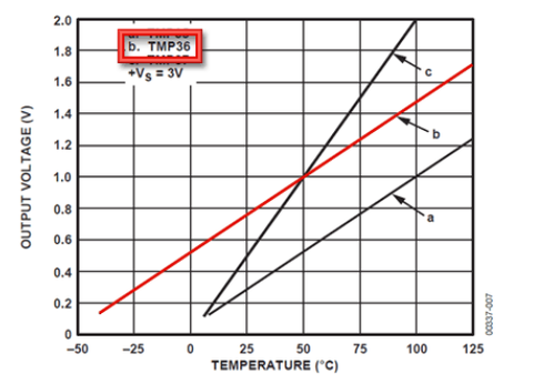 temperature-voltage-graph