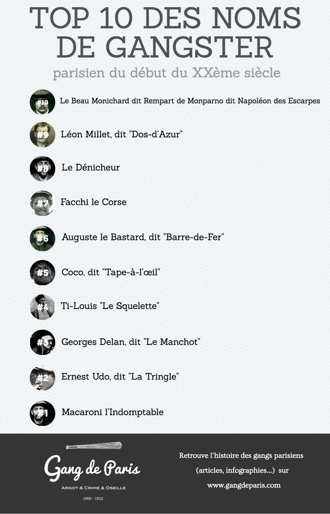 Le top 10 des noms de gangster
