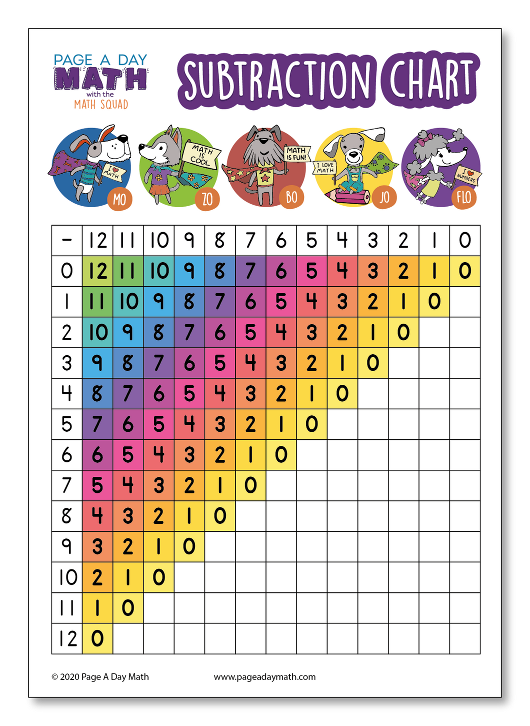 Subtraction Table + Subtraction Chart + Subtraction Activity | Printed or as Printables
