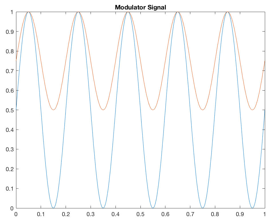 amplitude modulation in matlab