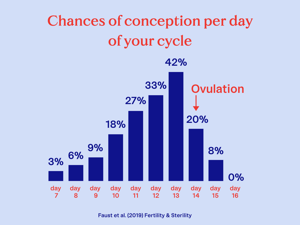 pregnancy-chance-cycle