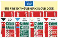 Fire Extinguisher Colour Code Sign, Self Adhesive Vinyl, 1mm PVC, 5mm Correx