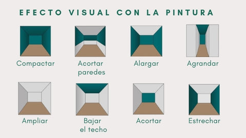 Efecto visual del color en la pared. Infografia.
