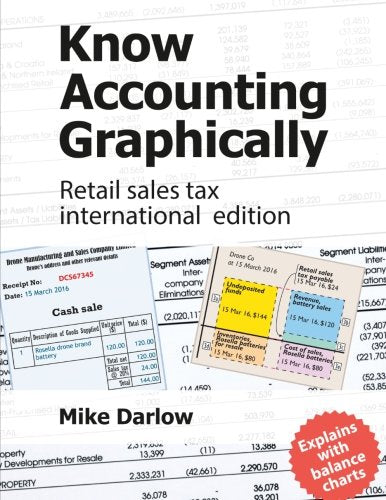 Know Accounting Graphically: Retail sales tax international edition