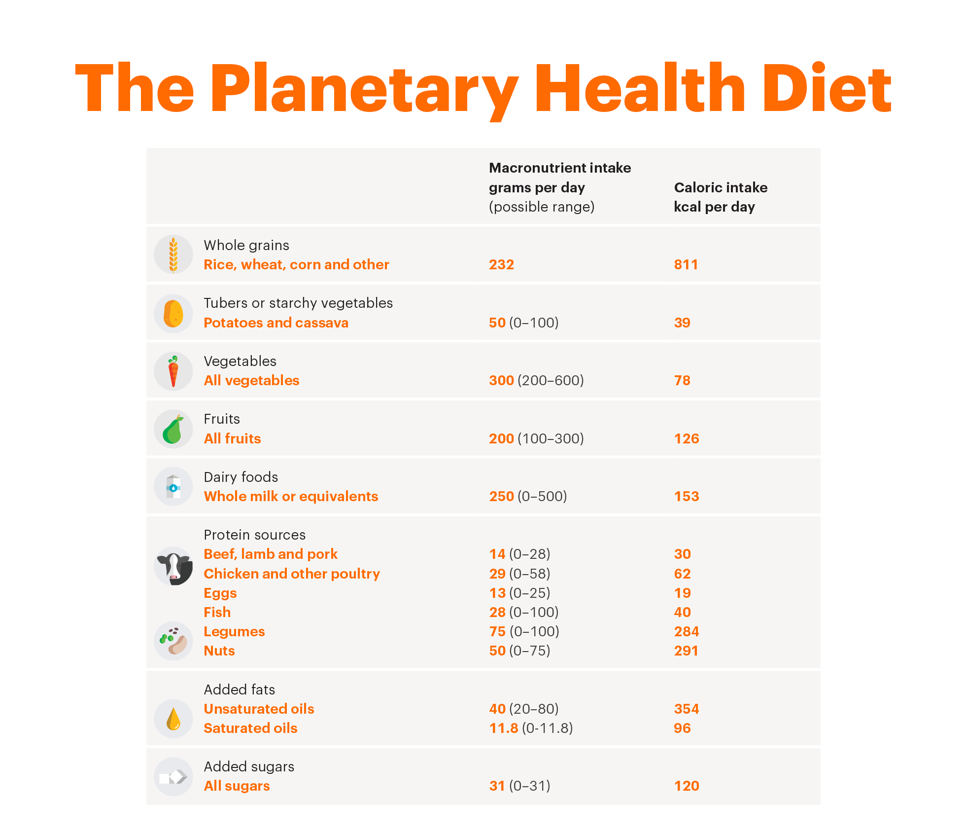 planetary-diet-lancet-report-vegetarian-vegan-environmental-benefits