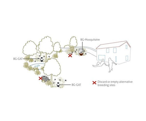 Biogents - Highly Effective Trap Against Host-Seeking Tiger Mosquitoes - BG-Mosquitaire 2+1 Bundle - Biogents - luxebackyard