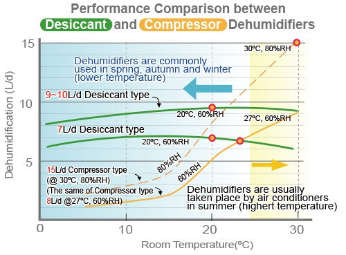 Desiccant Dehumidifier vs Compressor Dehumidifier Performance in Different Weathers