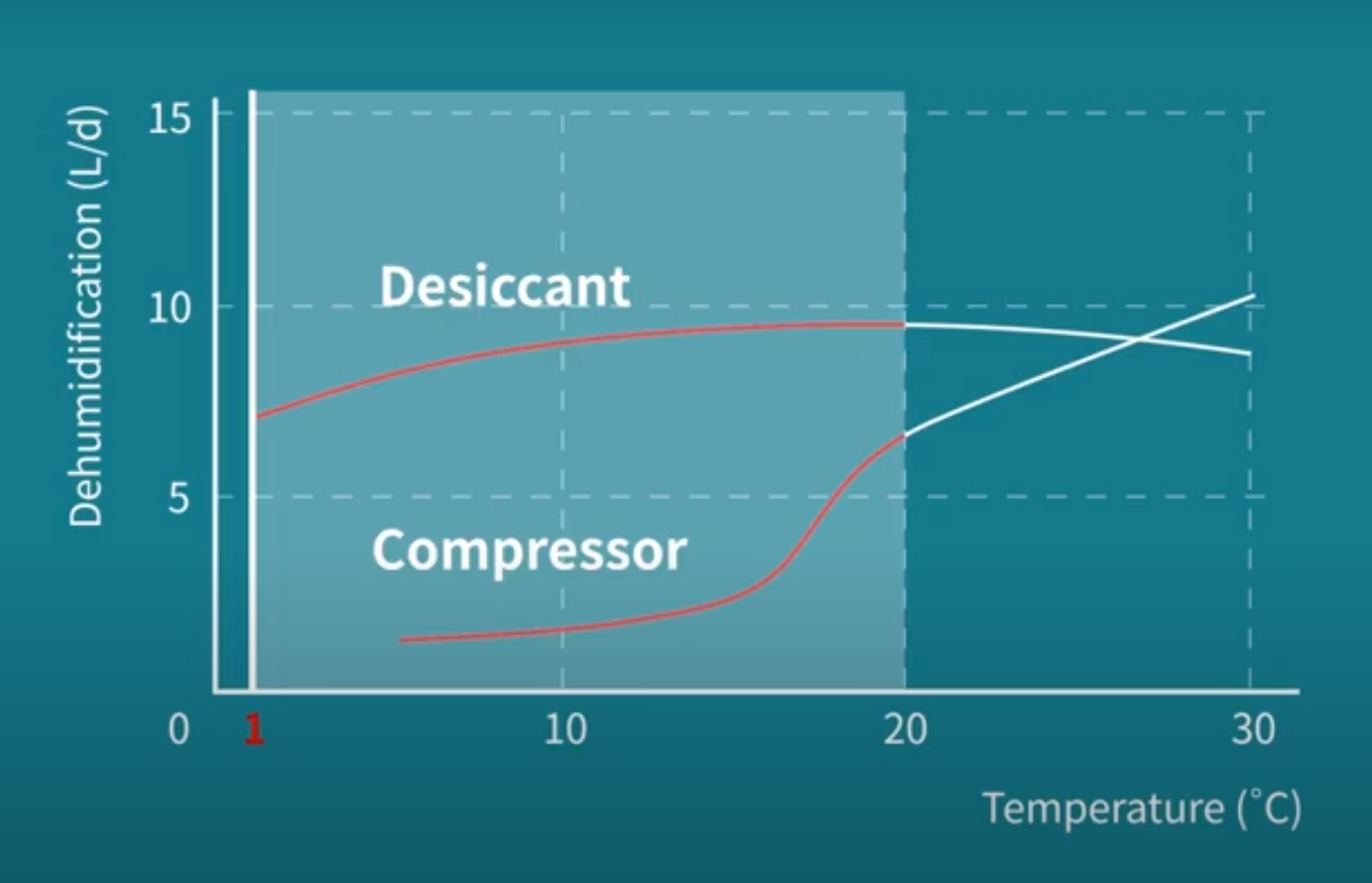 Desiccant dehumidifier vs Compressor dehumidifier extraction rate based on temperature