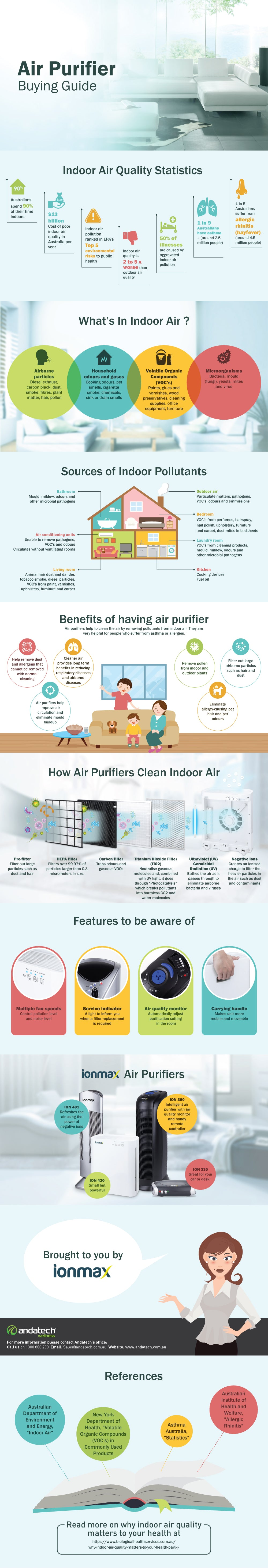 indoor air quality statistics infographic