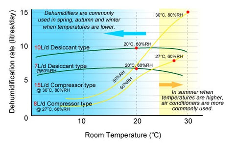 Room temperature chart