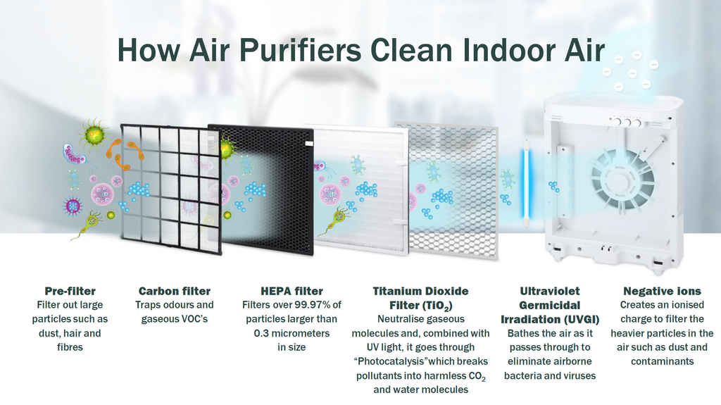 how air purifiers clean indoor air