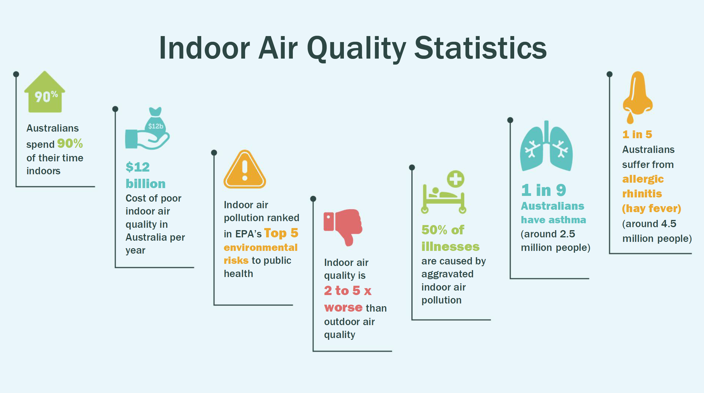 indoor air quality statistics