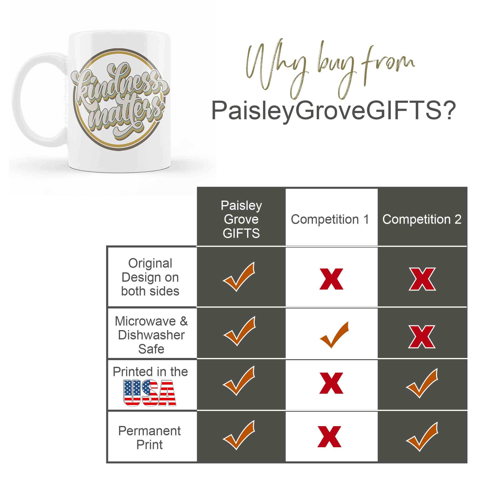 CopyrightPaisleyGroveGIFTS P001a why buy from paisleygrovegifts quality comparison chart for coffee mug