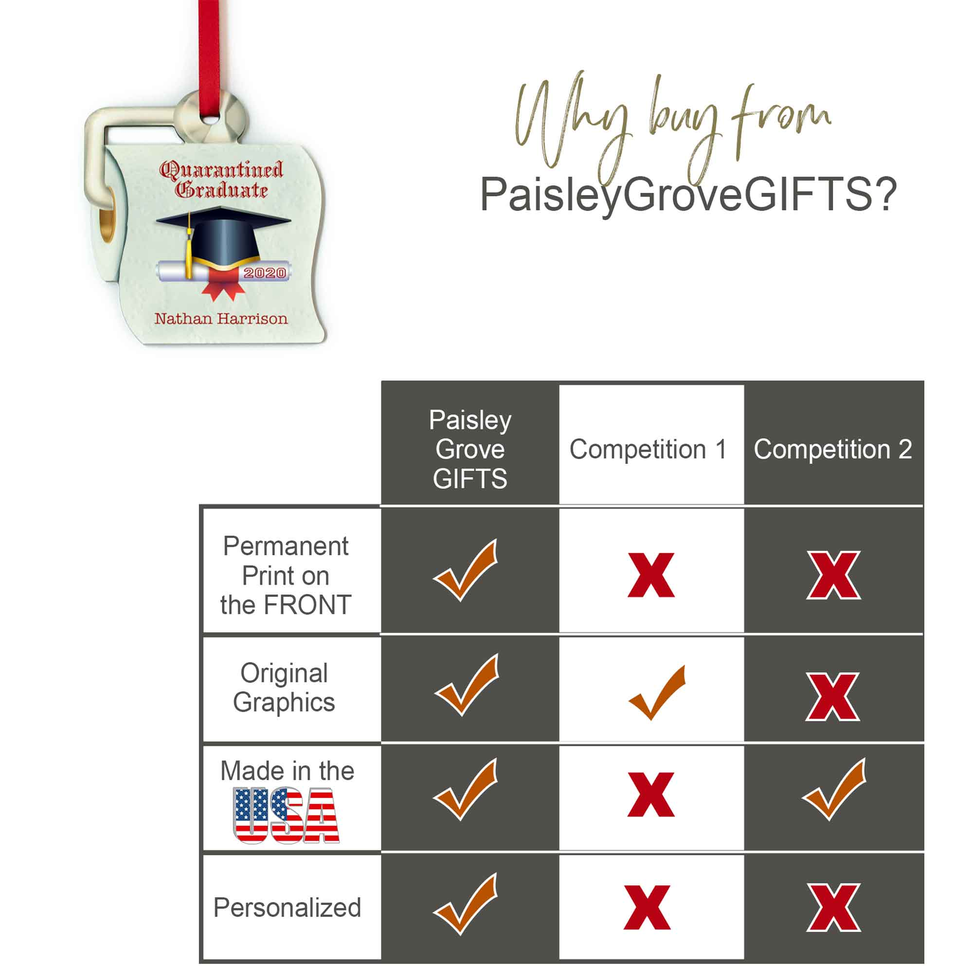 CopyrightPaisleyGroveGIFTS S525c1 Quality Ornament Superior to Others, Comparison Chart for Funny Toilet Paper Ornament
