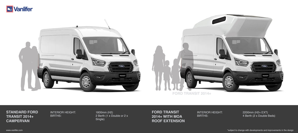 compare ford transit high roof extensions vanlifer