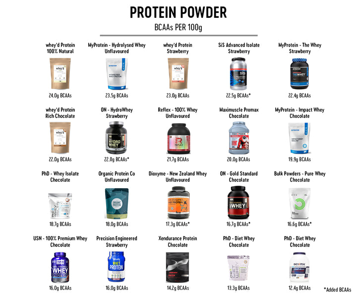 Proof why we think whey'd is THE BEST whey protein powder