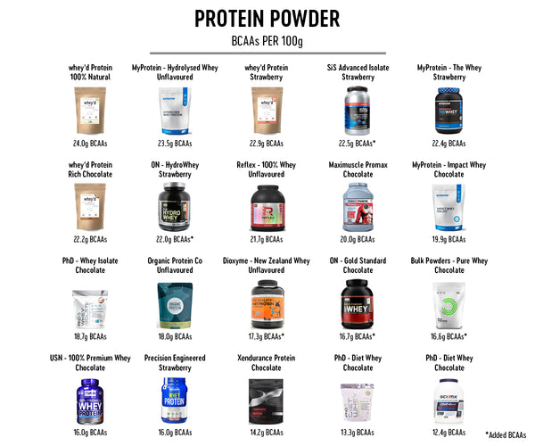 bcaas whey protein comparison