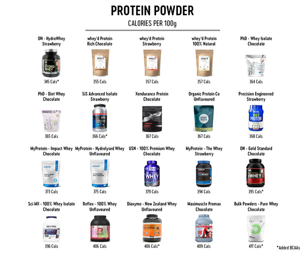 whey protein comparison whey protein sachets