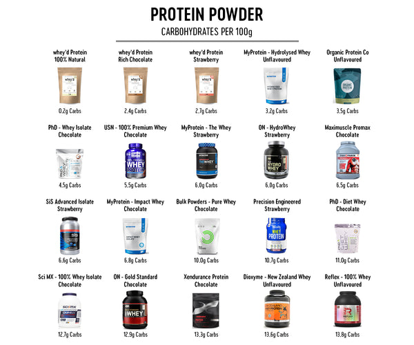 whey protein comparison carbs