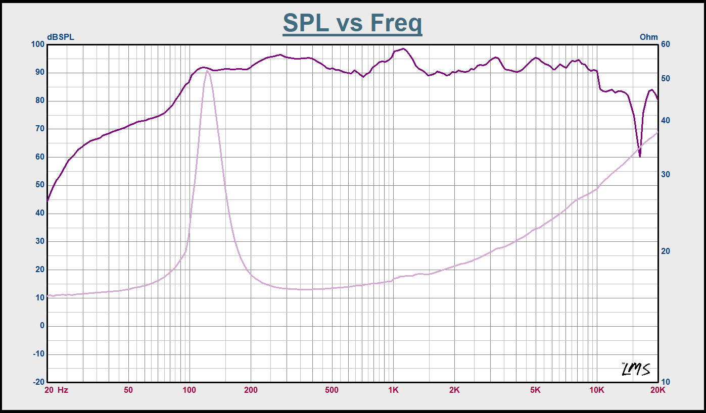 """Sound Town STLF-C4 5"""" Full Range Drivers, Replacement for PA DJ Speakers, Line Array and Column Array Speakers - SPL vs. Frequency Graph"""